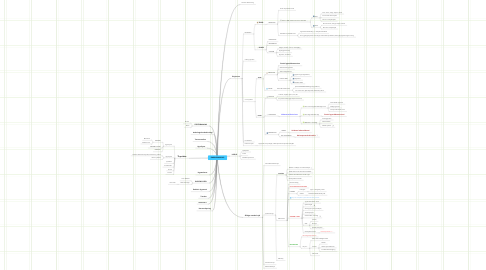 Mind Map: ENDOKRINOLOGI