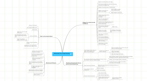 Mind Map: Relationship Tree: Things Fall Apart.