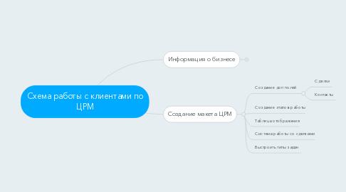 Mind Map: Схема работы с клиентами по ЦРМ