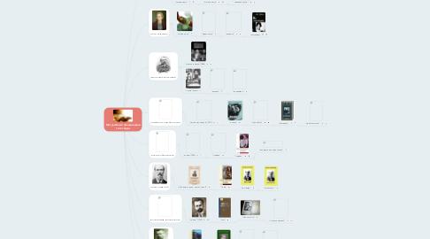 Mind Map: Мої улюблені письменники та їх твори