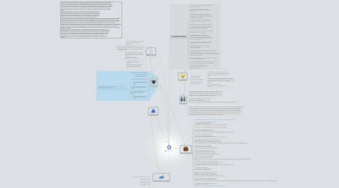 Mind Map: Sara, Chris, Adit