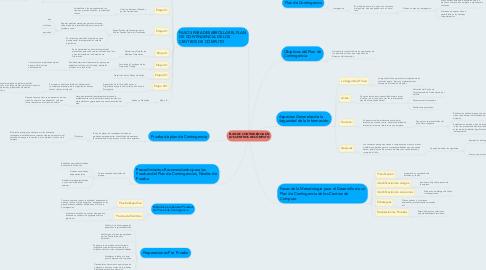 Mind Map: PLAN DE CONTINGENCIA EN LOS CENTROS DE CÓMPUTO