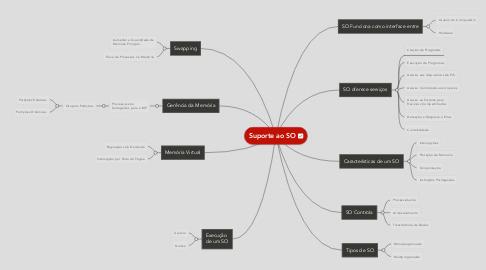 Mind Map: Suporte ao SO