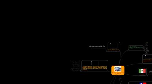 Mind Map: Relaciones de una economía con el exterior