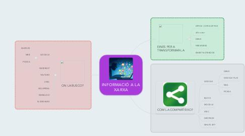 Mind Map: INFORMACIÓ A LA XARXA