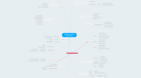 Mind Map: SUPORTE AO SISTEMA OPERACIONAL