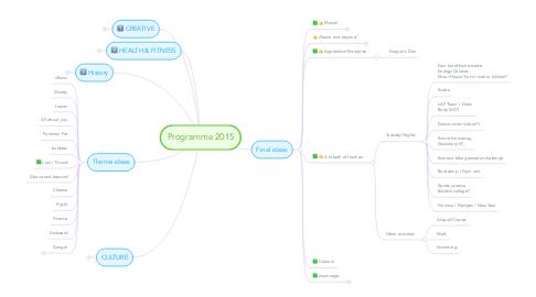 Mind Map: Programme 2015
