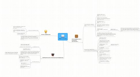 Mind Map: Работа с текстом