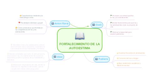 Mind Map: FORTALECIMIENTO DE LA AUTOESTIMA