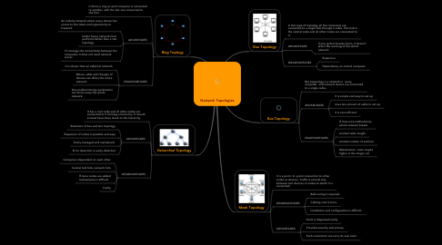 Mind Map: Network Topologies
