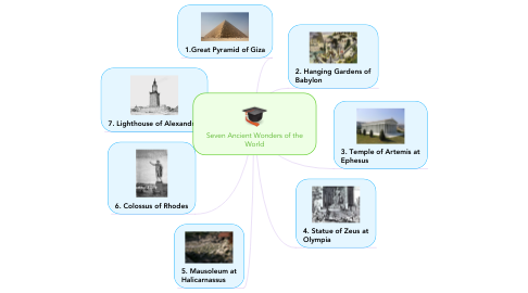 Mind Map: Seven Ancient Wonders of the World