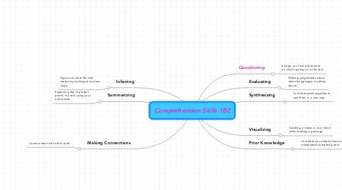 Mind Map: Comprehension Skills 1B2