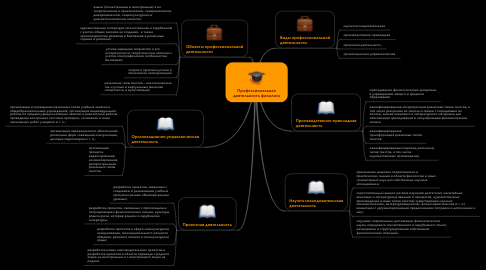 Mind Map: Профессиональная деятельность филолога