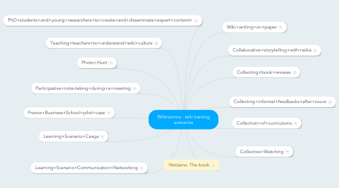 Mind Map: Wikinomics : wiki training