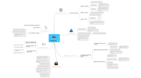 Mind Map: Moodle Basics