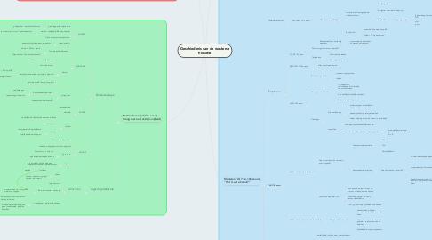 Mind Map: Geschiedenis van de westerse filosofie