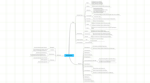 Mind Map: UML Bausteine