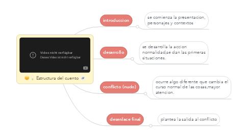 Mind Map: Estructura del cuento