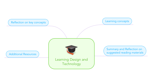 Mind Map: Learning Design and Technology