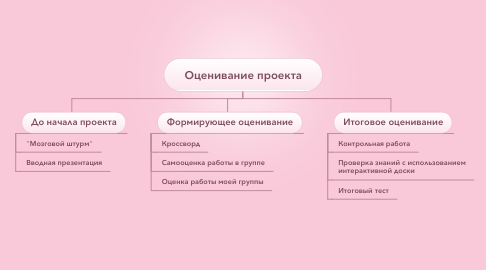 Mind Map: Оценивание проекта