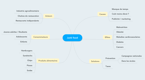 Mind Map: Junk food