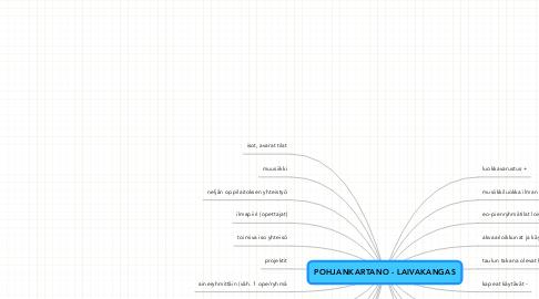 Mind Map: POHJANKARTANO - LAIVAKANGAS