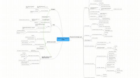 Mind Map: InEvent webinar: criação de eventos