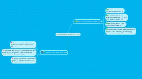 Mind Map: «Интерактивные методики: + и −»