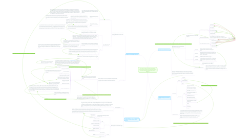Mind Map: EDU 100 Concepts of Education; How do the course themes and topics come together to inform you about becoming an effective 21st century educator?