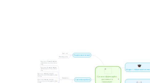 Mind Map: Сучасні іформаційні системи та технології