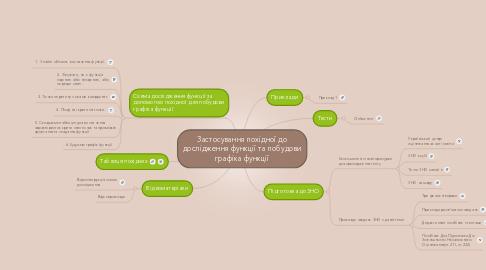 Mind Map: Застосування похідної до дослідження функції та побудови графіка функції