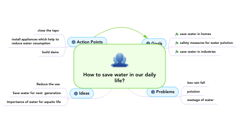 Mind Map: How to save water in our daily life?