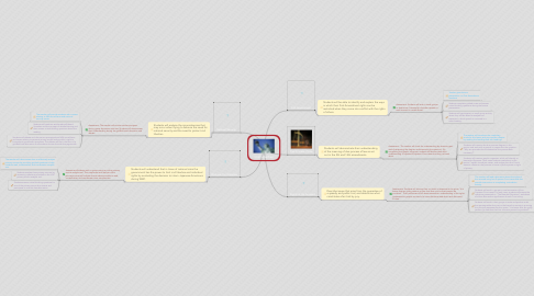 Mind Map: Civil Liberties
