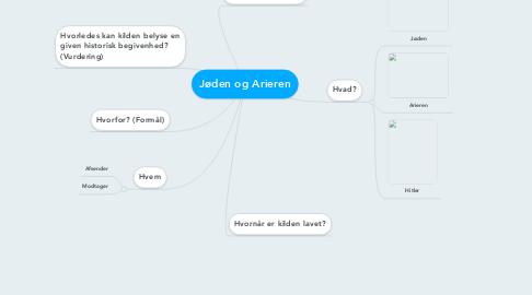 Mind Map: Jøden og Arieren