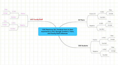Mind Map: 1045 Reactions DLC Students have to their experiences in DLC through Student's, Peers, and Faculty/Staff Influences