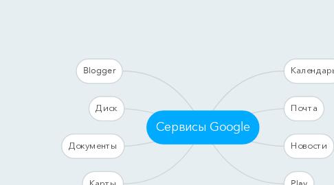 Mind Map: Сервисы Google