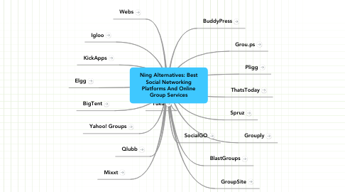 Mind Map: Ning Alternatives: Best Social Networking Platforms And Online Group Services