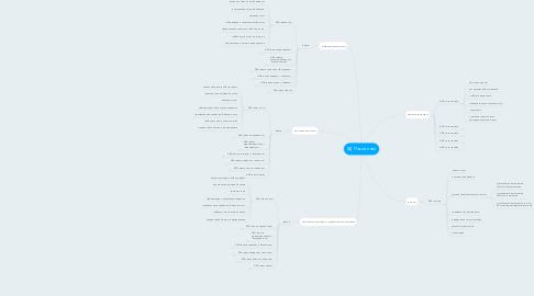 Mind Map: БД Поколение