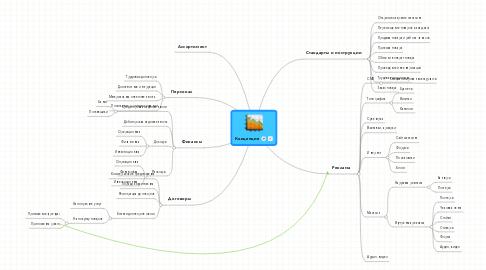 Mind Map: Концепция