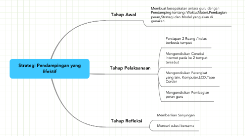 Mind Map: Strategi Pendampingan yang
