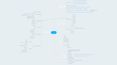 Mind Map: CI/CD