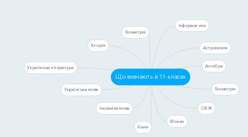 Mind Map: Що вивчають в 11 класах