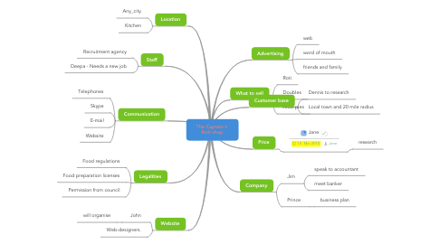 Mind Map: The Captain's  Roti shop
