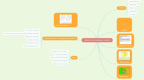 Mind Map: cojunto