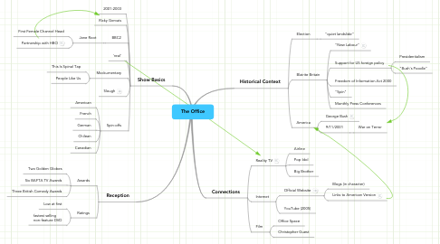 Mind Map: The Office