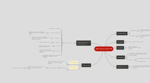 Mind Map: METODOLOGÍA PMI