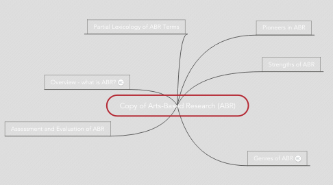 Mind Map: Copy of Arts-Based Research (ABR)