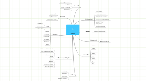 Mind Map: Motorex