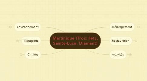 Mind Map: Martinique (Trois Ilets, Sainte-Luce, Diamant)