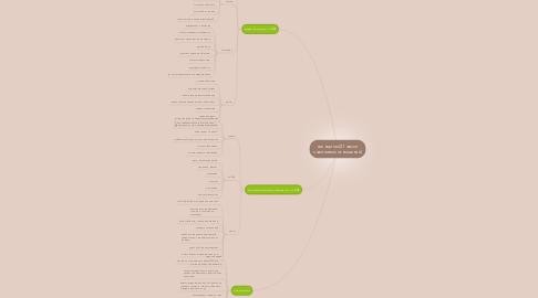 Mind Map: женщины (21 закон счастливых отношений)